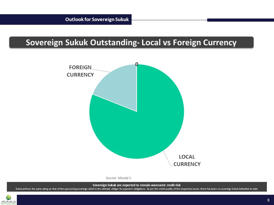 Outlook for Sovereign Sukuk Source: Moody's Sovereign Sukuk Outstanding- Local vs Foreign Currency Sovereign Sukuk are expected to remain unsecured cr