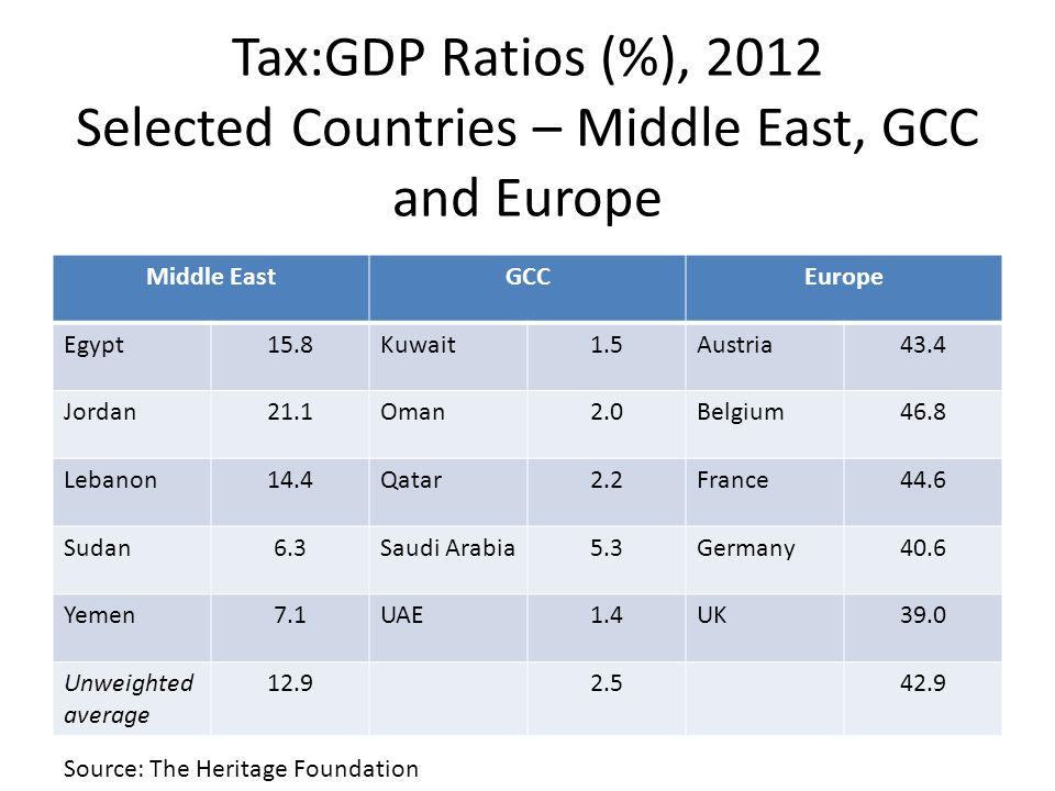 Tax:GDP Ratios (%), 2012 Selected Countries – Middle East, GCC and Europe Middle EastGCCEurope Egypt15.8Kuwait1.5Austria43.4 Jordan21.1Oman2.0Belgium46.8 Lebanon14.4Qatar2.2France44.6 Sudan6.3Saudi Arabia5.3Germany40.6 Yemen7.1UAE1.4UK39.0 Unweighted average 12.92.542.9 Source: The Heritage Foundation
