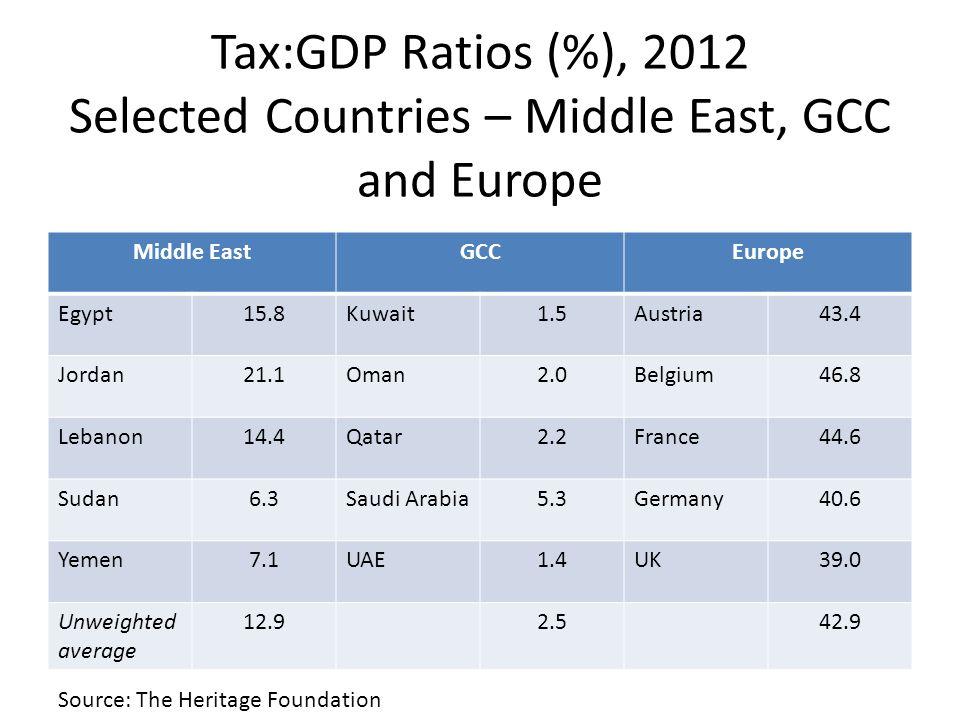 Gross Government Debt:GDP Ratios (%) 2012 Middle EastGCCEurope Egypt80.2Kuwait7.29Austria73.7 Jordan79.6Oman6.12Belgium99.6 Lebanon139.5Qatar37.8France90.3 Sudan97.6Saudi Arabia3.6Germany82.0 Yemen46.7UAE17.6UK90.3 Unweighted average 88.714.587.2 Source: The Heritage Foundation
