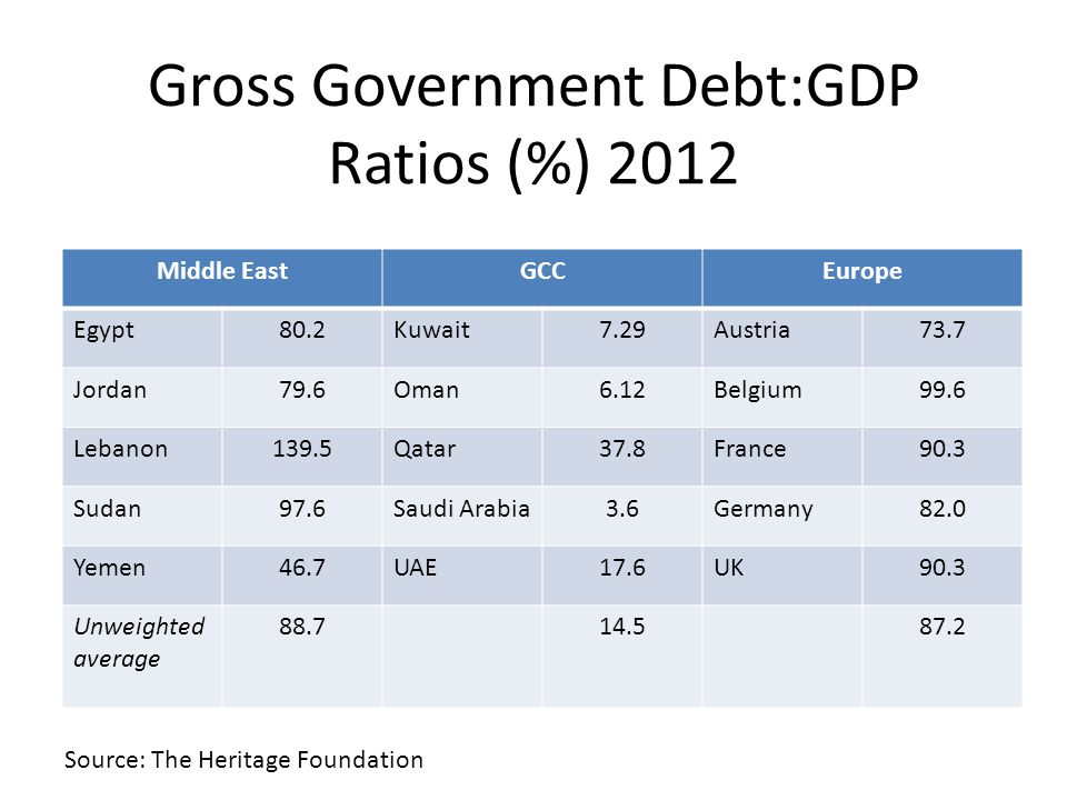 Gross Government Debt:GDP Ratios (%) 2012 Middle EastGCCEurope Egypt80.2Kuwait7.29Austria73.7 Jordan79.6Oman6.12Belgium99.6 Lebanon139.5Qatar37.8France90.3 Sudan97.6Saudi Arabia3.6Germany82.0 Yemen46.7UAE17.6UK90.3 Unweighted average 88.714.587.2 Source: The Heritage Foundation