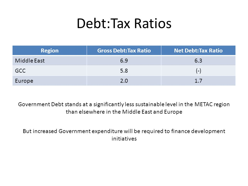 Debt:Tax Ratios RegionGross Debt:Tax RatioNet Debt:Tax Ratio Middle East6.96.3 GCC5.8(-) Europe2.01.7 Government Debt stands at a significantly less sustainable level in the METAC region than elsewhere in the Middle East and Europe But increased Government expenditure will be required to finance development initiatives
