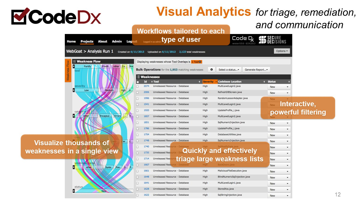Visual Analytics for triage, remediation, and communication 12 Workflows tailored to each type of user Interactive, powerful filtering Visualize thous