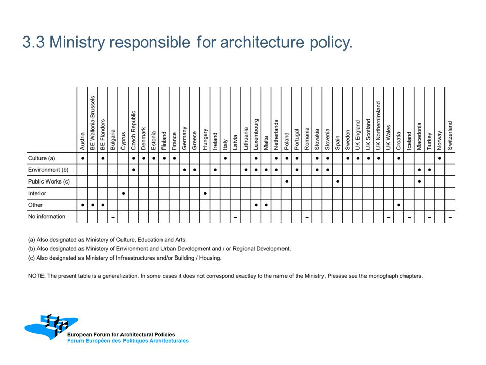 3.3 Ministry responsible for architecture policy.