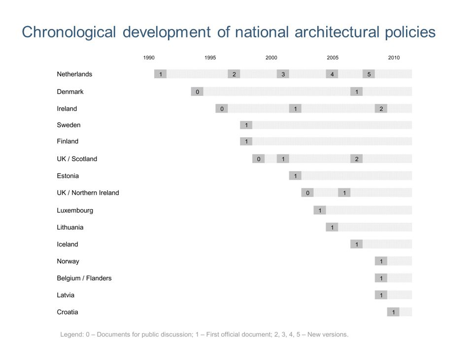 Chronological development of national architectural policies