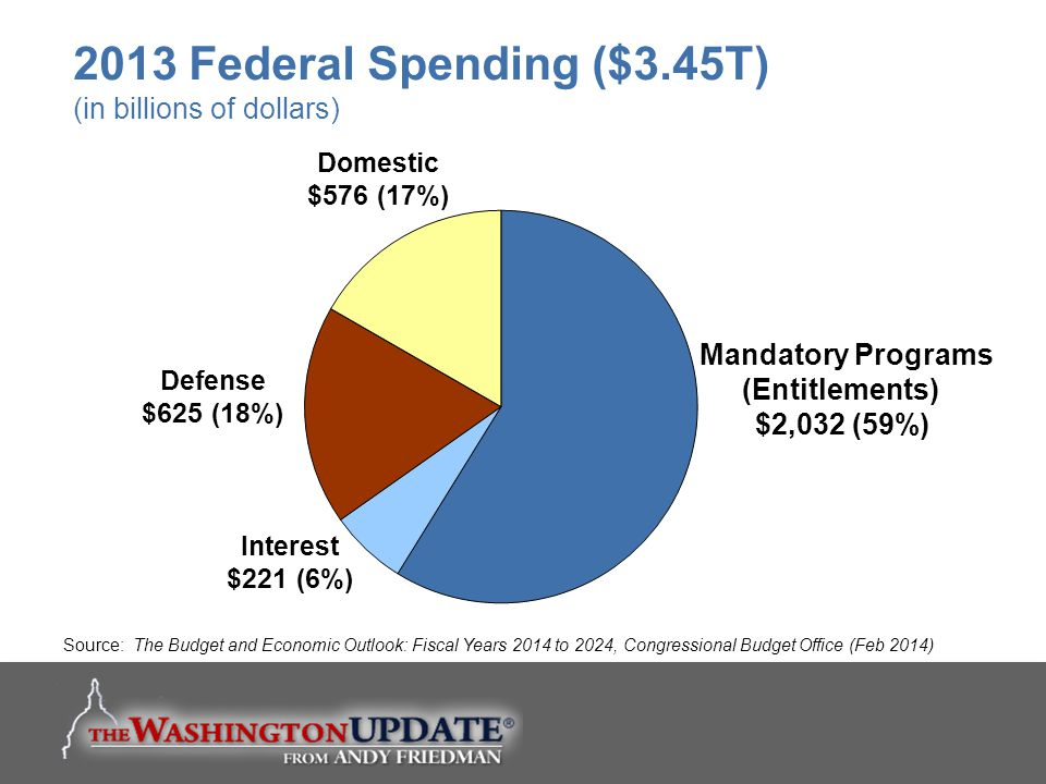 Mandatory Programs (Entitlements) $2,032 (59%) Interest $221 (6%) Defense $625 (18%) Domestic $576 (17%) Source: The Budget and Economic Outlook: Fisc