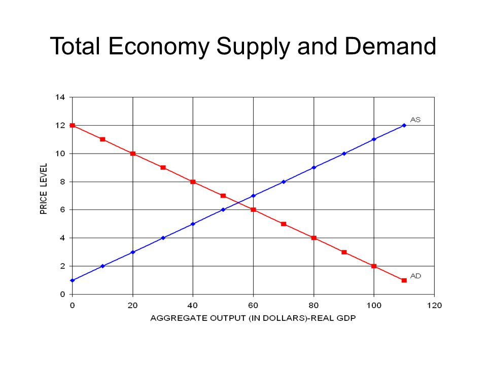 Total Economy Supply and Demand
