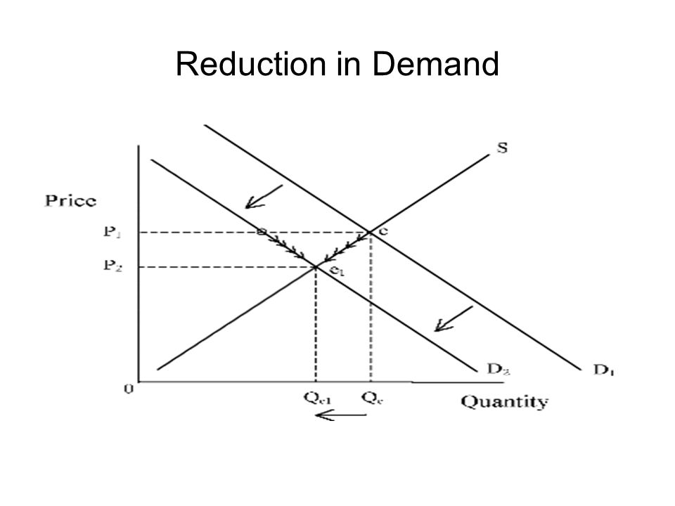 Reduction in Demand