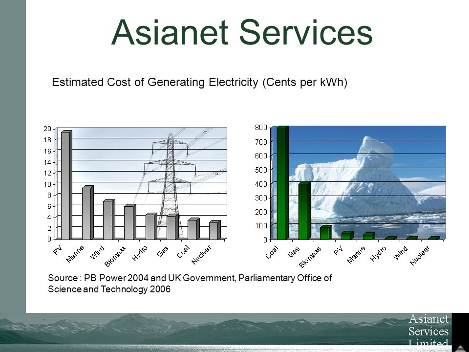 Asianet Services Estimated Cost of Generating Electricity (Cents per kWh) Source : PB Power 2004 and UK Government, Parliamentary Office of Science and Technology 2006