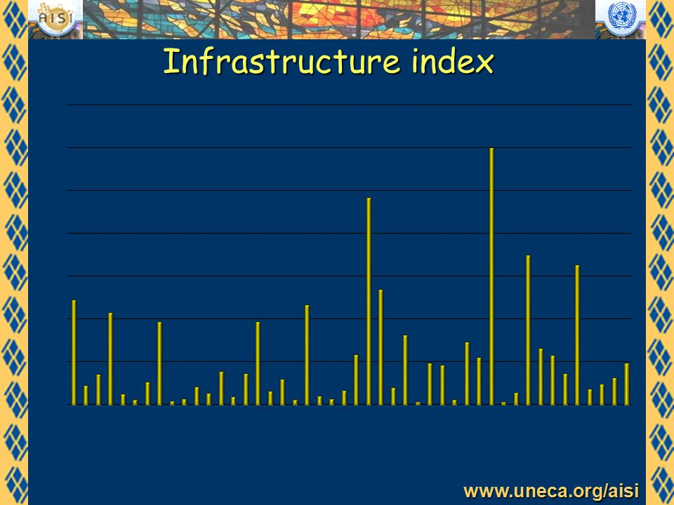 www.uneca.org/aisi Infrastructure index