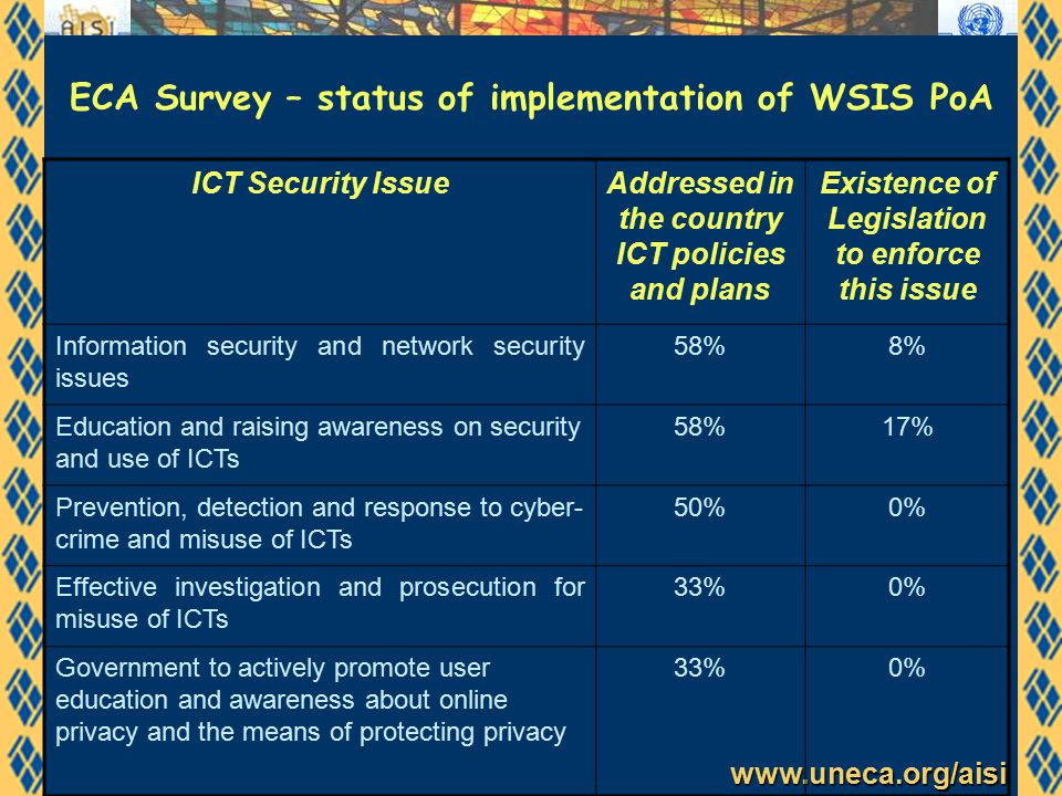 www.uneca.org/aisi ECA Survey – status of implementation of WSIS PoA ICT Security IssueAddressed in the country ICT policies and plans Existence of Legislation to enforce this issue Information security and network security issues 58%8% Education and raising awareness on security and use of ICTs 58%17% Prevention, detection and response to cyber- crime and misuse of ICTs 50%0% Effective investigation and prosecution for misuse of ICTs 33%0% Government to actively promote user education and awareness about online privacy and the means of protecting privacy 33%0%