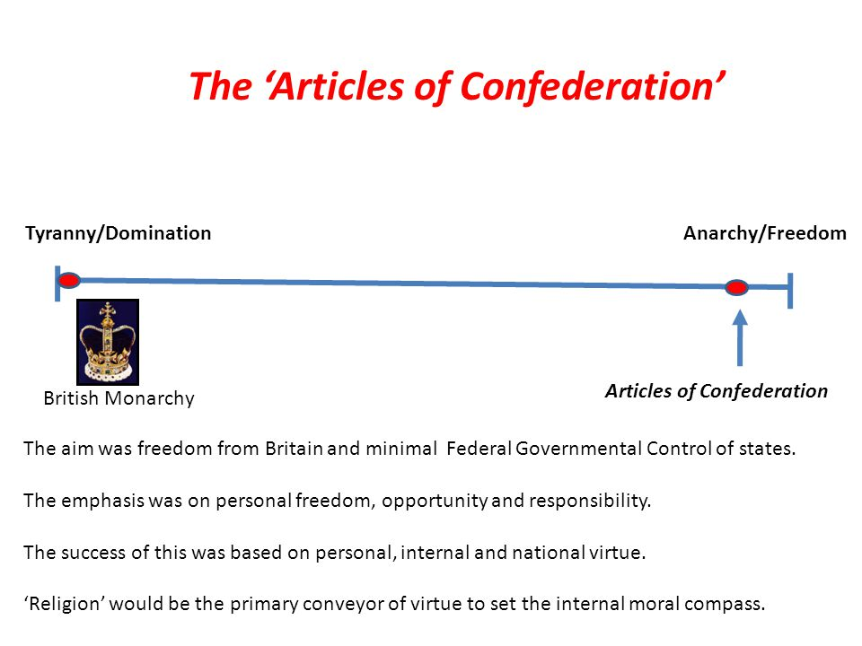 Tyranny/Domination Anarchy/Freedom Original Articles of Confederation After the Revolution: 1784-87 Original Articles of Confederation were replaced by Our Current Constitution 'The Constitution' Replaced the Articles of Confederation British Monarchy Slight Shift Back Toward Tyranny and Governmental Controls