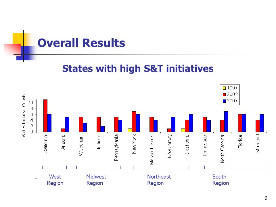 9 Overall Results States with high S&T initiatives l________l l_______________l l___________________l l_____________________l __ West Midwest Northeast South Region Region Region Region