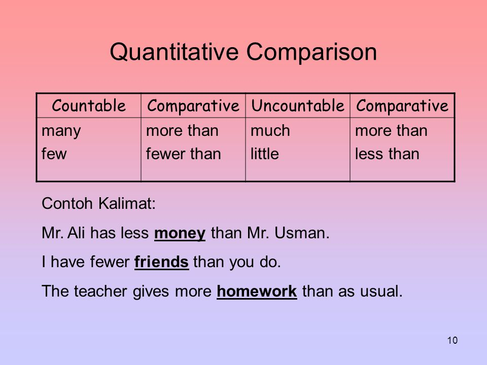 10 Quantitative Comparison CountableComparativeUncountableComparative many few more than fewer than much little more than less than Contoh Kalimat: Mr