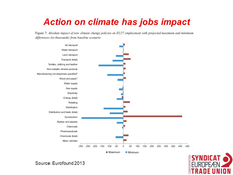 Action on climate has jobs impact Source: Eurofound 2013
