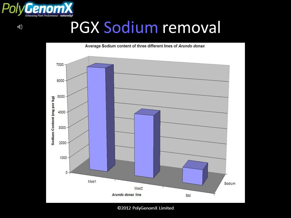 PGX Giant Reed Performance ©2012 PolyGenomX Limited