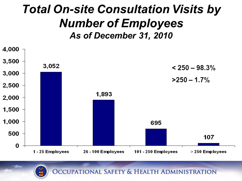 Total On-site Consultation Visits by Number of Employees As of December 31, 2010 < 250 – 98.3% >250 – 1.7%