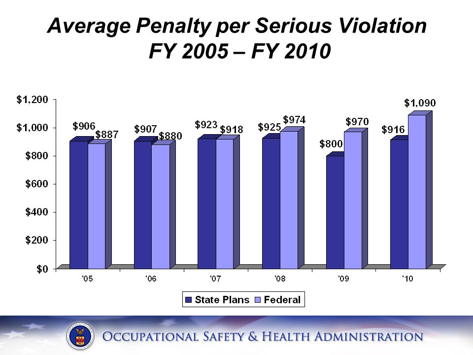 Average Penalty per Serious Violation FY 2005 – FY 2010