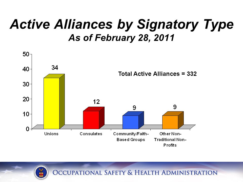Active Alliances by Signatory Type As of February 28, 2011 Total Active Alliances = 332