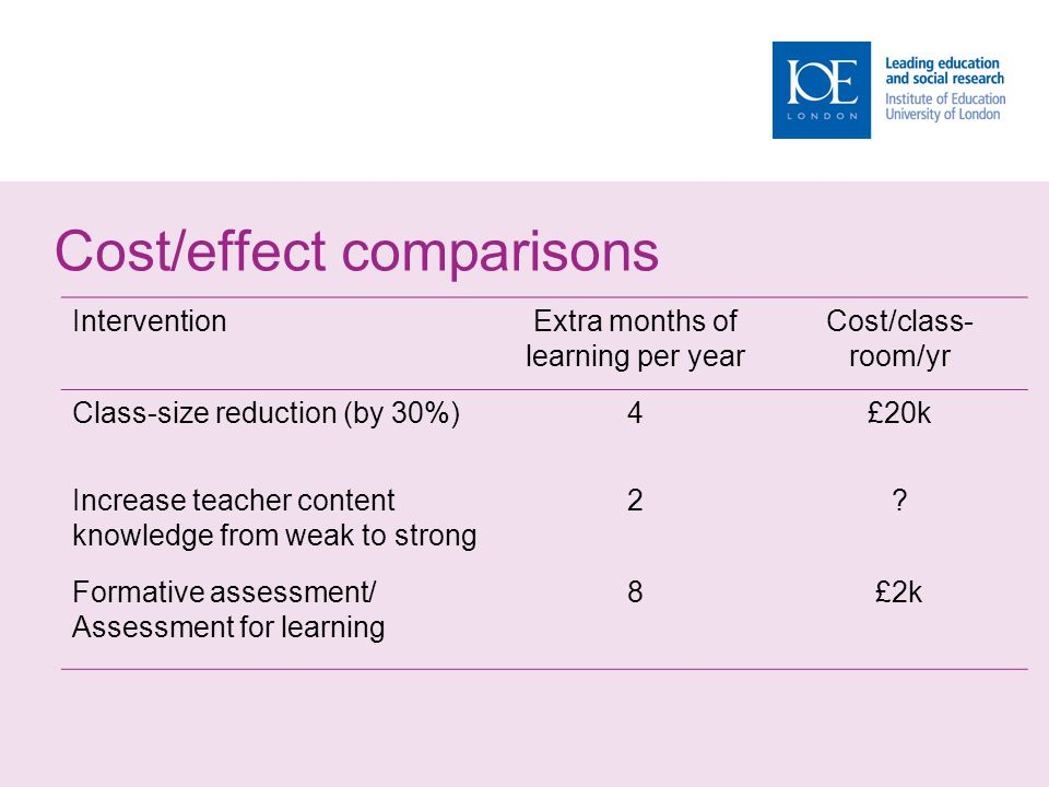 The formative assessment hi-jack… Long-cycle  Span: across units, terms  Length: four weeks to one year  Impact: Student monitoring; curriculum alignment Medium-cycle  Span: within and between teaching units  Length: one to four weeks  Impact: Improved, student-involved, assessment; teacher cognition about learning Short-cycle  Span: within and between lessons  Length:  day-by-day: 24 to 48 hours  minute-by-minute: 5 seconds to 2 hours  Impact: classroom practice; student engagement