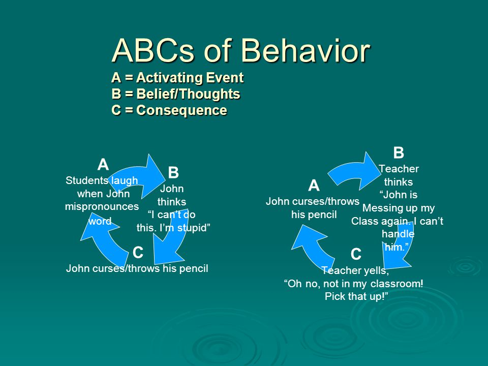 ABCs of Behavior A = Activating Event B = Belief/Thoughts C = Consequence B John thinks I can't do this.
