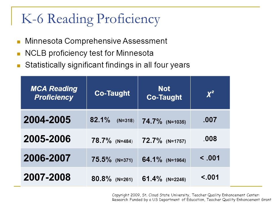 K-6 Reading Proficiency Minnesota Comprehensive Assessment NCLB proficiency test for Minnesota Statistically significant findings in all four years MCA Reading Proficiency Co-Taught Not Co-Taught p OVERALL (4 Year Cumulative) 78.8% (N=1461) 67.0% (N=6975) <.001 Free/Reduced Lunch Eligible 65.0% (N=477) 52.8% (N=2906) <.001 Special Education Eligible 74.4% (N=433) 52.3% (N=2124) <.001 English Language Learners 44.7% (N=76) 30.4% (N=546).012 Copyright 2009, St.