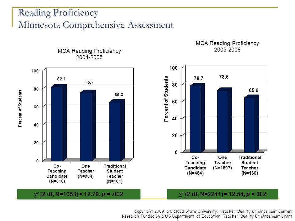 Reading Proficiency Minnesota Comprehensive Assessment Reading Proficiency Minnesota Comprehensive Assessment χ ² (2 df, N=1353) = 12.79, p =.002 χ ²