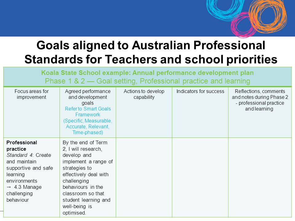 Goals aligned to Australian Professional Standards for Teachers and school priorities 12 Koala State School example: Annual performance development pl