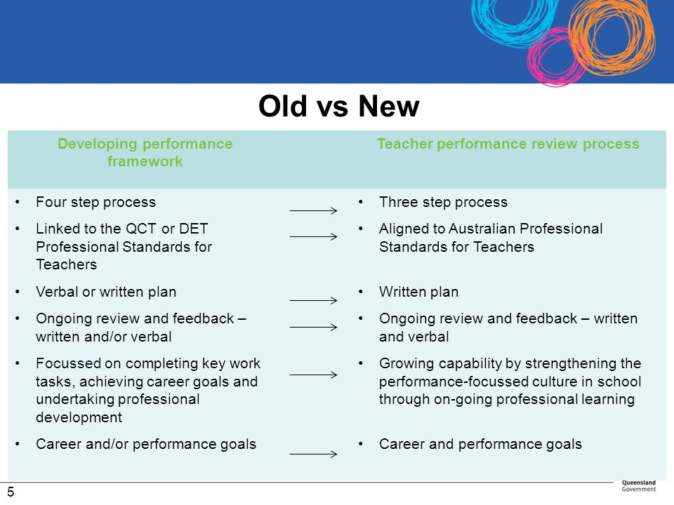 Old vs New Developing performance framework Teacher performance review process Four step process Linked to the QCT or DET Professional Standards for T
