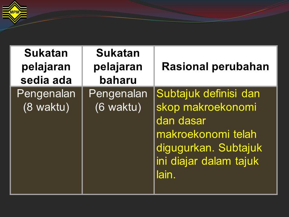 Sukatan pelajaran sedia ada Sukatan pelajaran baharu Rasional perubahan Pengenalan (8 waktu) Pengenalan (6 waktu) Subtajuk definisi dan skop makroekon