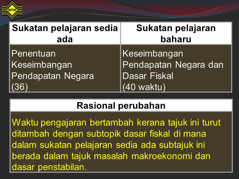 Sukatan pelajaran sedia ada Sukatan pelajaran baharu Penentuan Keseimbangan Pendapatan Negara (36) Keseimbangan Pendapatan Negara dan Dasar Fiskal (40