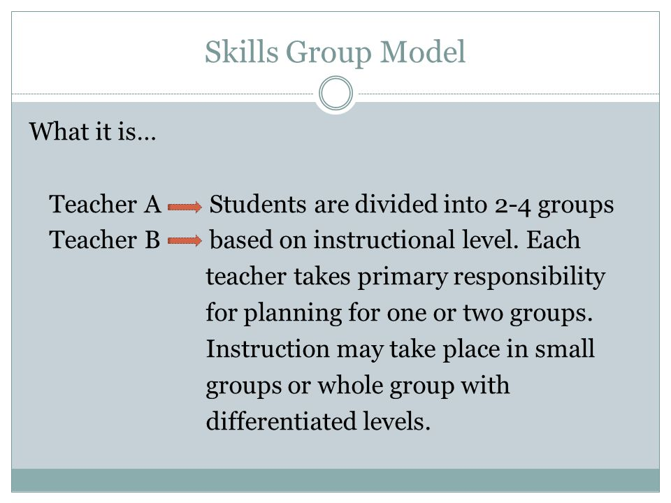 Skills Group Model What it is… Teacher A Students are divided into 2-4 groups Teacher B based on instructional level.