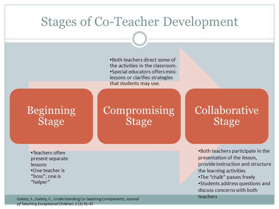 Stages of Co-Teacher Development Beginning Stage Compromising Stage Collaborative Stage Gately, S., Gately, F., Understanding Co-teaching Components, Journal of Teaching Exceptional Children, 2 (3) 41-47 Teachers often present separate lessons One teacher is boss ; one is helper Both teachers direct some of the activities in the classroom.