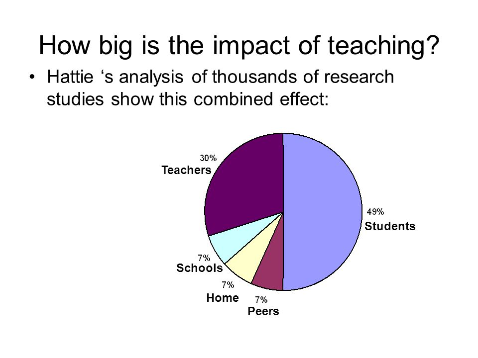 Adrienne Alton-Lee, from the Ministry of Education, suggests that the proportion of student achievement due to teaching effect varies between 15% and 60% depending on the context.