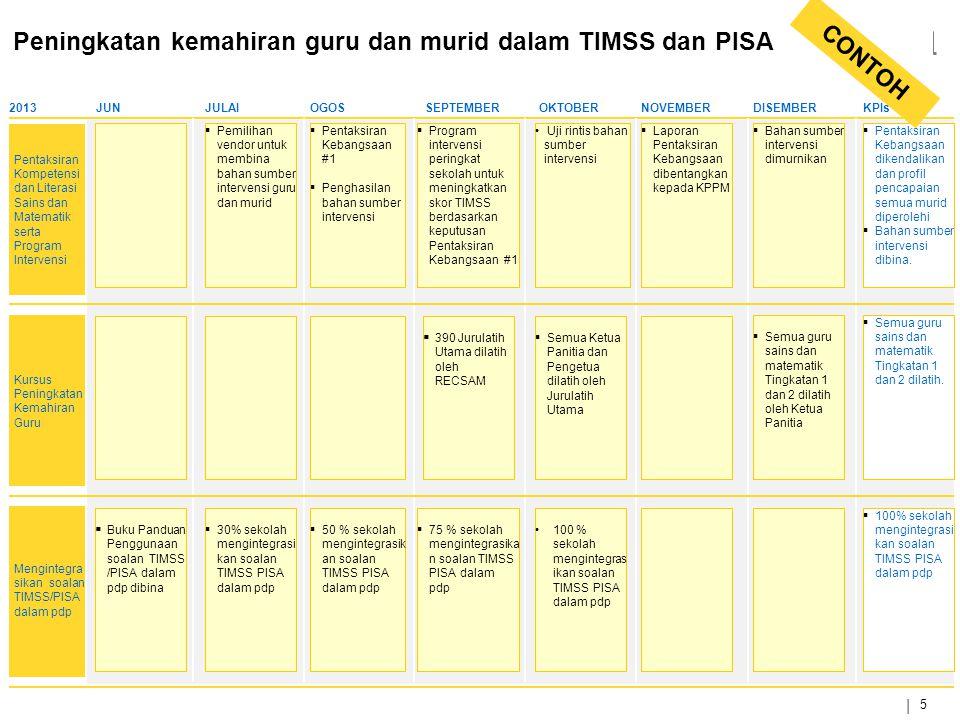 | 5 Peningkatan kemahiran guru dan murid dalam TIMSS dan PISA 2013JUNJULAIOGOSSEPTEMBEROKTOBERNOVEMBERDISEMBERKPIs Pentaksiran Kompetensi dan Literasi