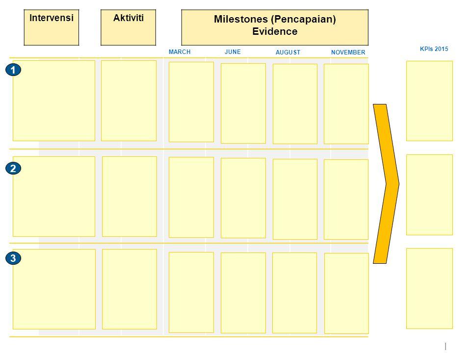| NOVEMBER MARCHJUNE AUGUST KPIs 2015 Aktiviti 1 2 3 Intervensi Milestones (Pencapaian) Evidence
