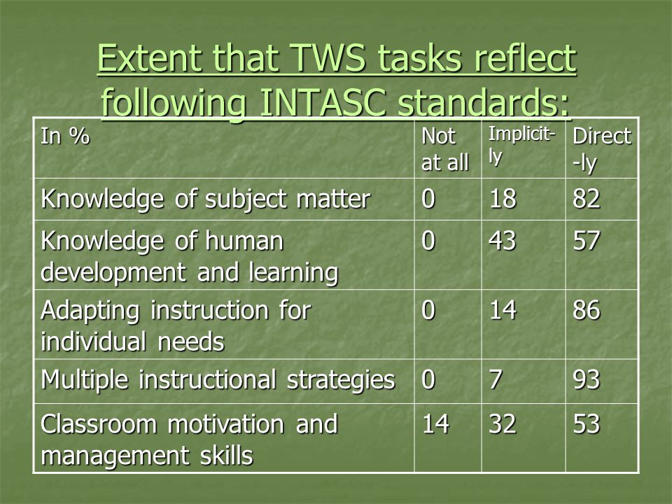 Extent that TWS tasks reflect following INTASC standards: In % Not at all Implicit- ly Direct -ly Knowledge of subject matter 01882 Knowledge of human development and learning 04357 Adapting instruction for individual needs 01486 Multiple instructional strategies 0793 Classroom motivation and management skills 143253