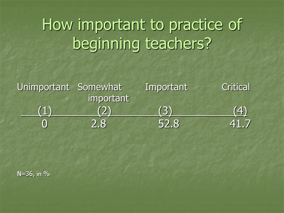 How important to practice of beginning teachers.