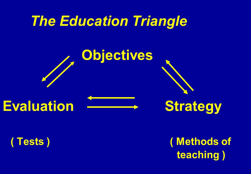The Education Triangle Objectives Evaluation Strategy ( Tests ) ( Methods of teaching )