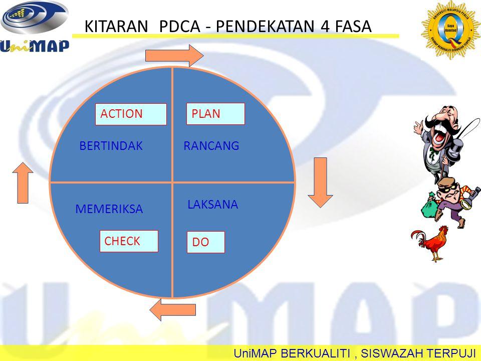 UniMAP BERKUALITI, SISWAZAH TERPUJI - Pembahagian tugas - Mengenal pasti masalah - Pemilihan tema - Definasi masalah - Penetapan target - Mencari sebab & punca masalah - Mengumpul data - Tindakan - Tindakan penyeragaman - Pengenalan arahan kerja - Tindakan pengawalan - Rancangan masa depan - Pengumpulan data - Tindakan pembetulan - Penilaian tindakan Tatacara Pengendalian Kumpulan