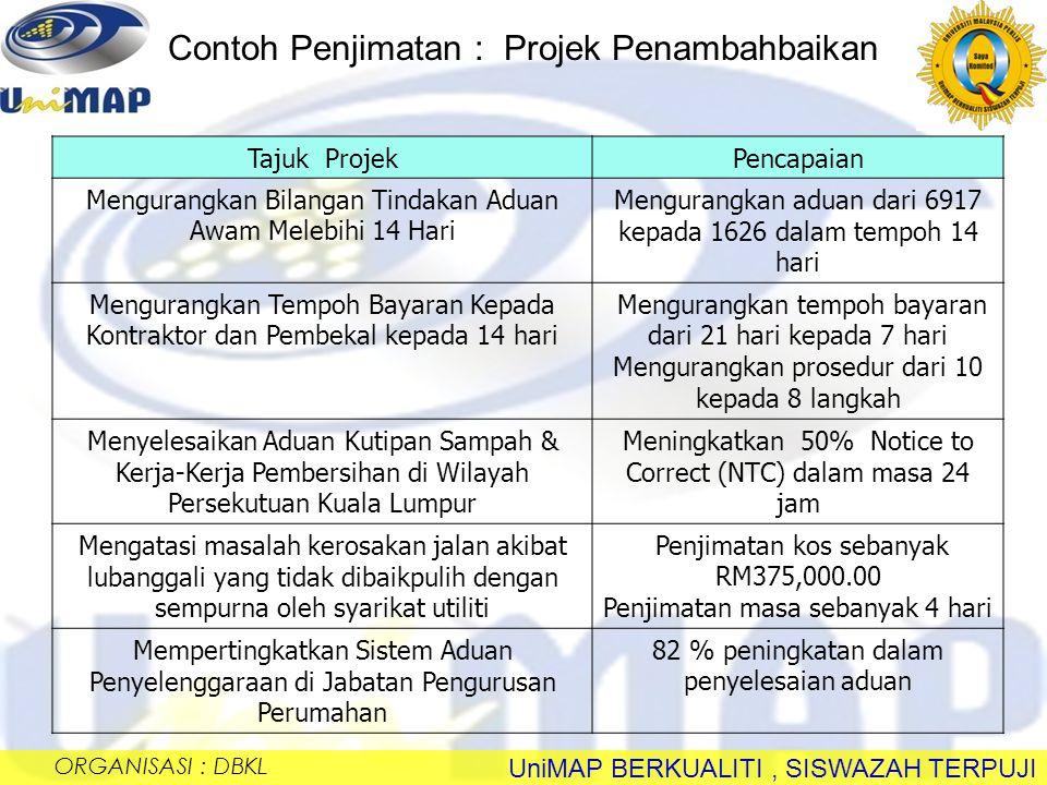 UniMAP BERKUALITI, SISWAZAH TERPUJI AgensiSebelumSelepas PTD Kuala Trengganu - Proses Pembayaran Baucer - Proses Pencarian Maklumat Pelanggan Pelanggan - Kelulusan Permohonan Tanah (Individu) (Individu) - Pengurusan Program Bantuan Rumah Rumah - Kelulusan Permohonan Perintah Pindah Milik Pindah Milik 7 hari 60 hari 7 bulan 30 hari 12 bulan 3 hari 14 hari 2 bulan 14 hari 6 bulan Contoh Pencapaian Program Kecemerlangan Organisasi