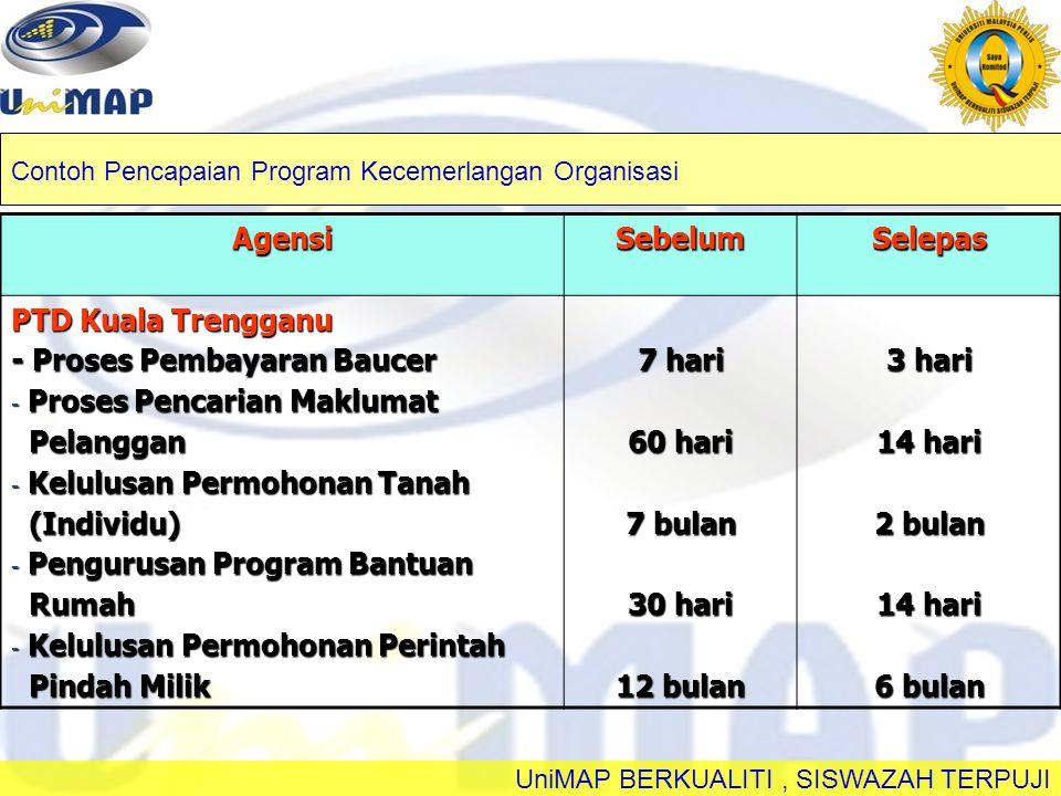 UniMAP BERKUALITI, SISWAZAH TERPUJI AgensiSebelumSelepas PTD Kuala Trengganu - Proses Pembayaran Baucer - Proses Pencarian Maklumat Pelanggan Pelangga
