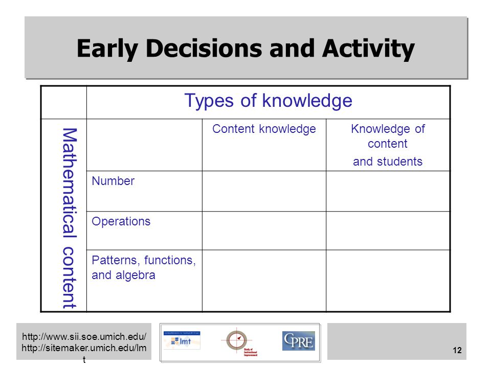 http://www.sii.soe.umich.edu/ http://sitemaker.umich.edu/lm t 12 Early Decisions and Activity Types of knowledge Mathematical content Content knowledgeKnowledge of content and students Number Operations Patterns, functions, and algebra