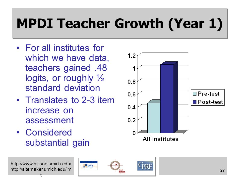 http://www.sii.soe.umich.edu/ http://sitemaker.umich.edu/lm t 27 MPDI Teacher Growth (Year 1) For all institutes for which we have data, teachers gained.48 logits, or roughly ½ standard deviation Translates to 2-3 item increase on assessment Considered substantial gain