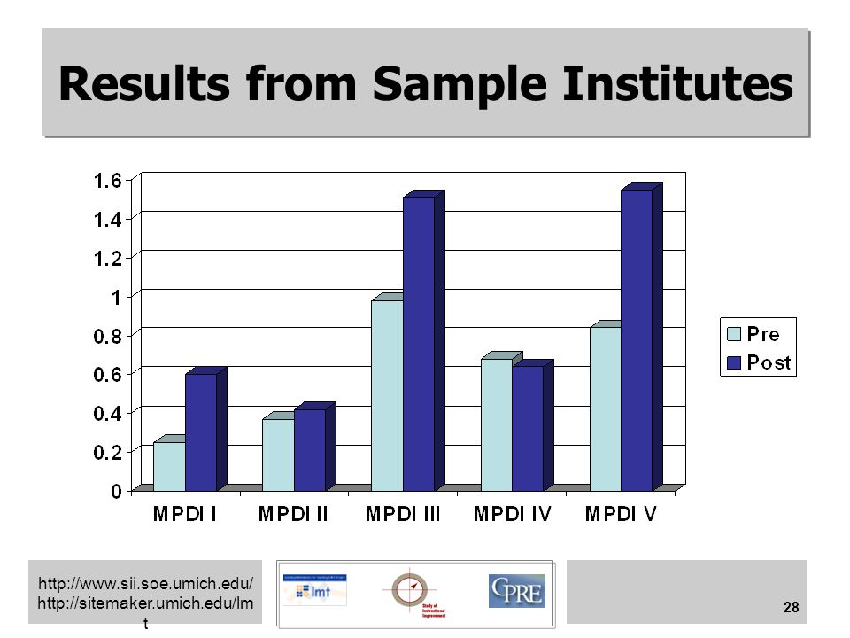 http://www.sii.soe.umich.edu/ http://sitemaker.umich.edu/lm t 28 Results from Sample Institutes