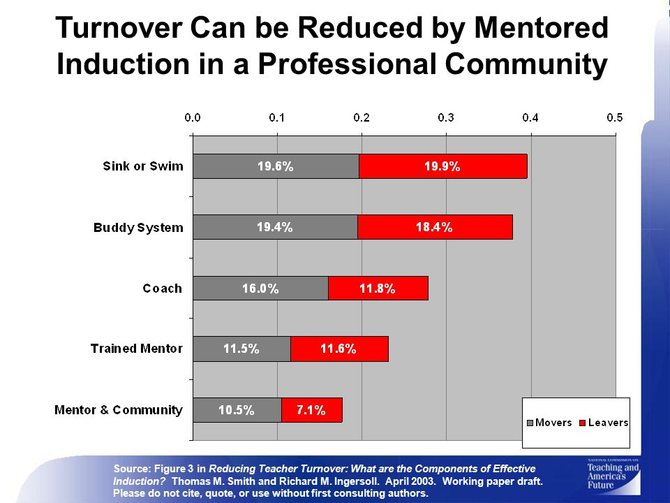 Turnover Can be Reduced by Mentored Induction in a Professional Community Source: Figure 3 in Reducing Teacher Turnover: What are the Components of Effective Induction.