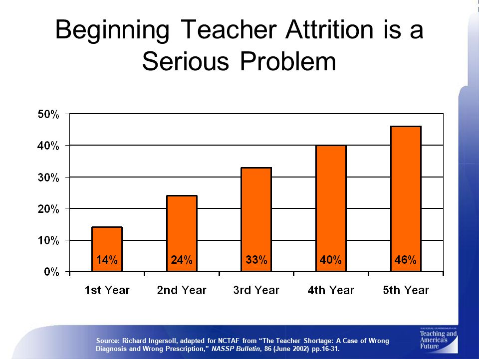 Beginning Teacher Attrition is a Serious Problem Source: Richard Ingersoll, adapted for NCTAF from The Teacher Shortage: A Case of Wrong Diagnosis and Wrong Prescription, NASSP Bulletin, 86 (June 2002) pp.16-31.