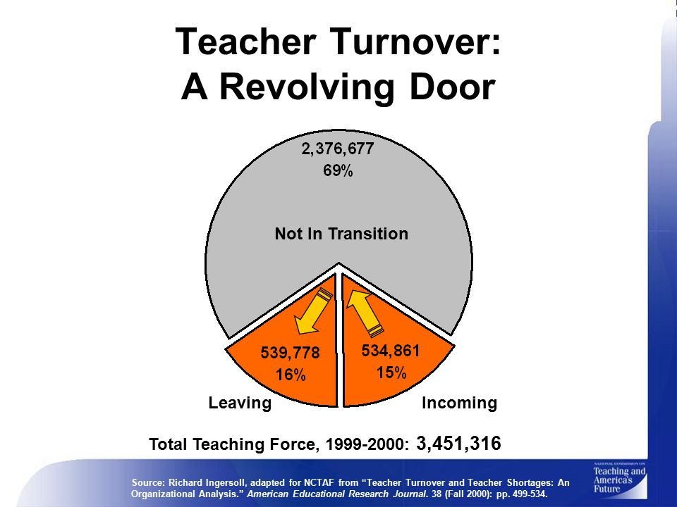Leaving Teacher Turnover: A Revolving Door Incoming Not In Transition Total Teaching Force, 1999-2000: 3,451,316 Source: Richard Ingersoll, adapted for NCTAF from Teacher Turnover and Teacher Shortages: An Organizational Analysis. American Educational Research Journal.