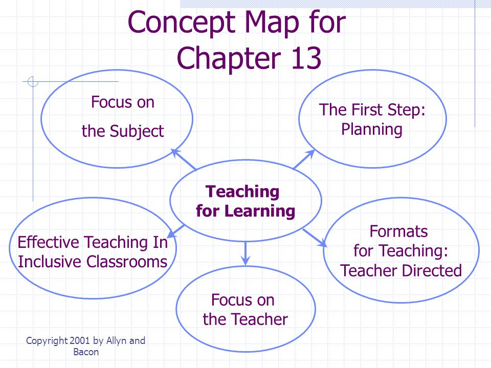 Copyright 2001 by Allyn and Bacon Concept Map for Chapter 13 Formats for Teaching: Teacher Directed Focus on the Teacher The First Step: Planning Teaching for Learning Effective Teaching In Inclusive Classrooms Focus on the Subject