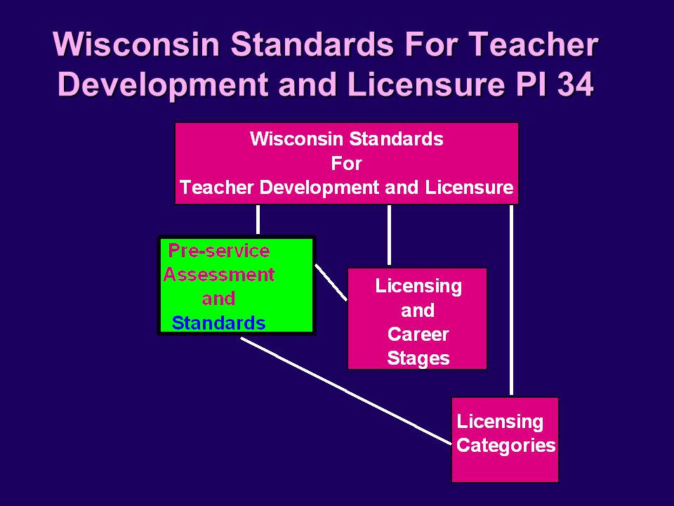 Wisconsin Standards For Teacher Development and Licensure PI 34