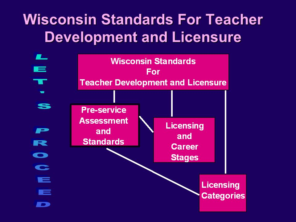 Wisconsin Standards For Teacher Development and Licensure